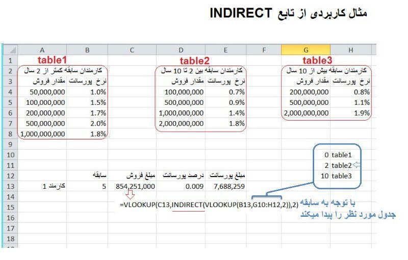 تابع INdirect