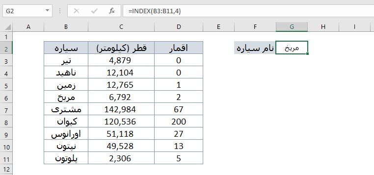 تابع index